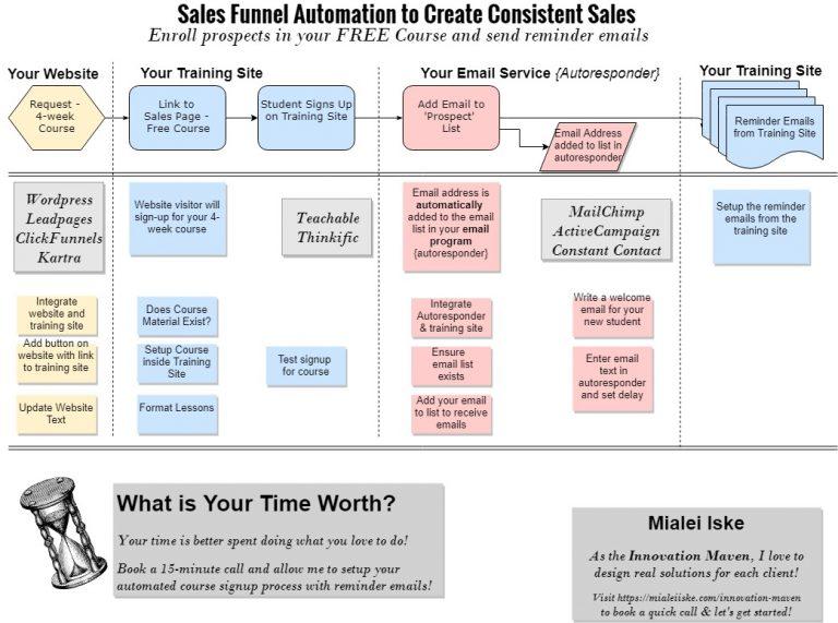 Sales Funnel - workflow - 4-week course - 15dec