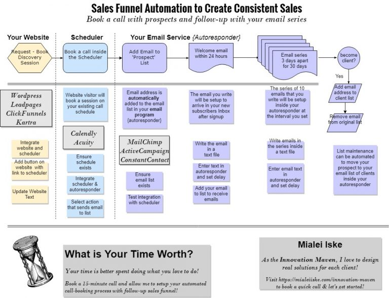 Sales Funnel - workflow - book a call - dec15